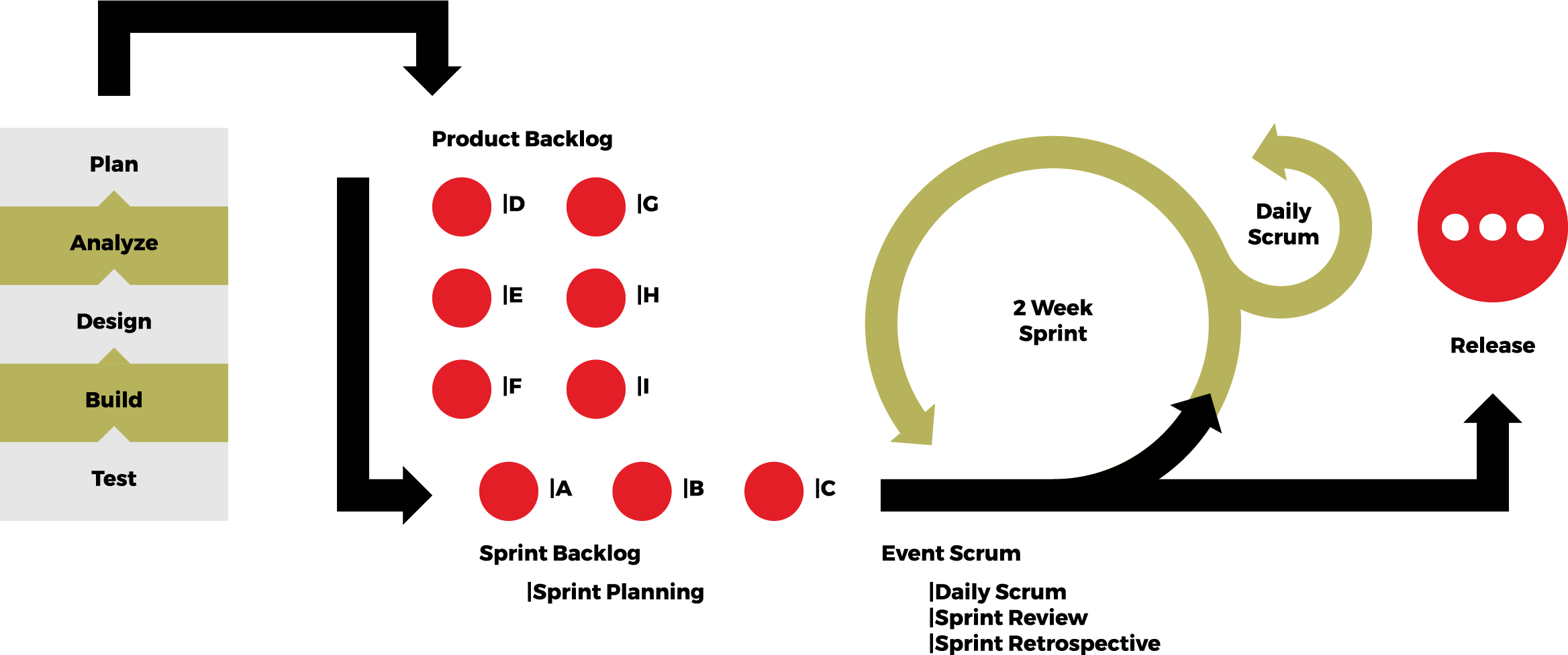 Process image.